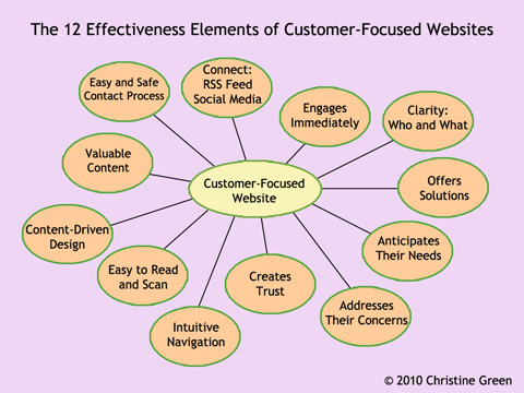 Is your Website Customer-Focused or Egocentric? Here's a 1-minute test!